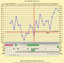 Ovulation Temp Chart Examples 13 This Chart Shows A Slow Rise Pattern With Ovulation