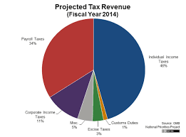 Us Federal Budget Pie Chart 2015 Trending News Worldwide