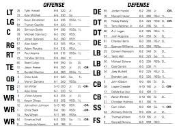 Surprise Few Depth Chart Changes For Missouri Heading To