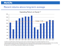 Metlife An Undervalued Insurance Business Destined For 50