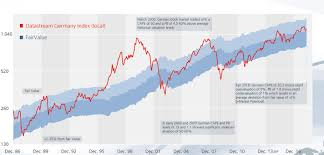 Starcapital Ag Stock Market Valuation Shiller Cape Pe