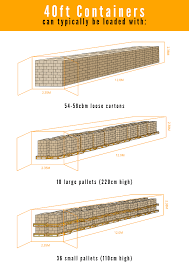 shipping containers sizes which size