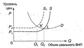 Курсовая работа по дисциплине Макроэкономика на тему Инфляция   1 с 166 Данный вид инфляции наблюдался например начиная с 1970 х годов когда шоки издержек были вызваны преимущественно резкими изменениями цен на
