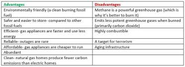 Advantages And Disadvantages Of Natural Gas Natural Gas Vs Solar Electricity