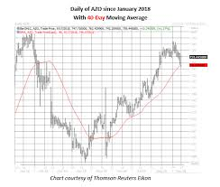 Azo Stock Chart Autozone Bulls Pay Up For Pre Earnings Call Options