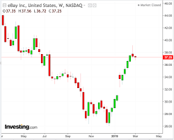 Ebay Stock Chart Why Ebay Stock Remains A Good Bet Even After This Years 30