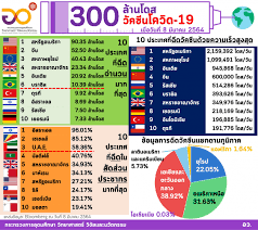 เผยข้อมูลฉีดวัคซีนโควิด 114 ประเทศทั่วโลก รวมประเทศไทย   Hfocus.org  เจาะลึกระบบสุขภาพ