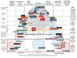 Tv Network Ownership Chart The Chart Version 3 0 What Exactly Are We Reading Ad