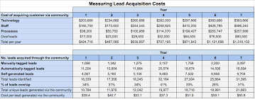 customer acquisition cost measuring customer acquisition cost how to calculate the roi of