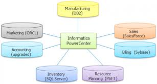 want to learn more what is informatica etl tool informatica tutorial edureka teradata etl tools