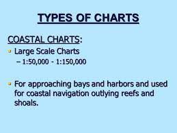 Lesson 2 Terrestrial Coordinate System And Nautical Charts