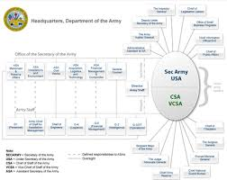 2010 Army Pay Chart United States Department Of The Army Wikipedia
