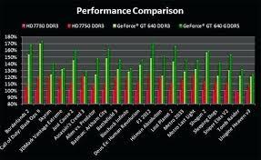 Nvidia Graphics Card Comparison Chart Four Generations Of Nvidia Graphics Cards Explicit Gfx Card