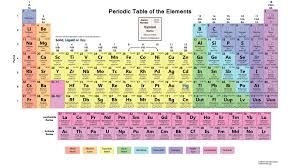 46 Periodic table with everything complete – bleemoo