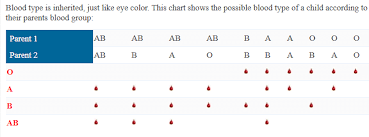 blood type chart and information on