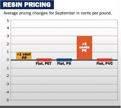 Commodity Resin Prices Take It Relatively Easy In September