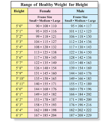 Height To Weight Ratio Height To Weight Ratio Children Of The Sun And Other Rps