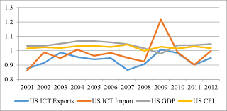 Us Gdp Chart 2008 Comparative Chart Of Us Ict Gdp And Cpi Similarity Exists