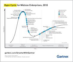 Gartner Chart 2018 5 Strategic Technologies On The Gartner Hype Cycle For