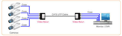use of video balun and cat cable for cctv cameras technology news multiple video balun connection