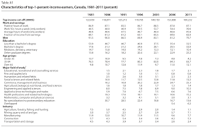 Who Are Canada S Top 1 Percent