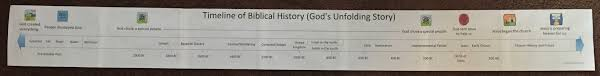 Free Printable Bible Timeline For Use At Home Or Church