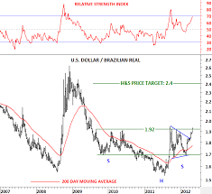 Brazilian Real Chart Usd Brl U S Dollar Brazilian Real Tech Charts