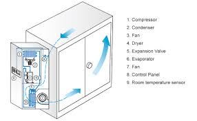 Air Conditioner for Electric Cabinet Products This model is ...