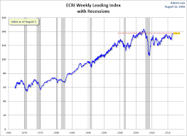 Conference Board Leading Indicators Chart Business Insider