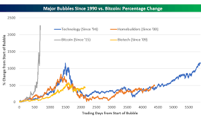 Bitcoin So High Above The Bubbles They Cant Be Seen