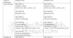 Essay english pmr         College paper Service