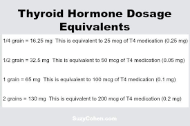 Thyroid Dosage Chart Nature Thyroid Conversion Chart Futurenuns Info