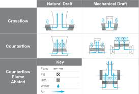 Counterflow Cooling Tower Design How Cooling Towers Work W Diagram Pictures Principles 2018