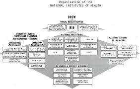 Nih Organizational Chart Nlm Becomes An Official Part Of Nih April 1 1968 Image