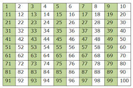 Odd And Even Chart Course Mathematics Class 6 Topic Playing With Numbers