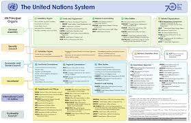 What Next For The Un World Economic Forum