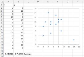 Simple Xy Quad Chart Using Axes As Quadrant Boundaries