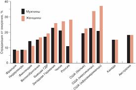 Есть ли выход из мертвой петли ожирения pdf Процент лиц страдающих ожирением в зависимости от страны проживания пола и этнической принадлежности