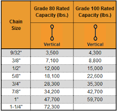 Chain Capacity Chart Single Leg Chain Sling Chain Slings Suppliers Coreslings Com