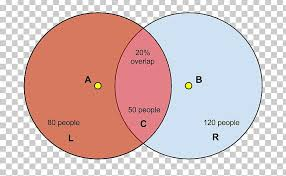 Intersection Venn Diagram Real Number Set Png Clipart