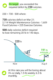 Planning Weight Calories
