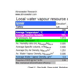 Izmir Climate Chart Water From Air Resource Chart For Izmir Turkey