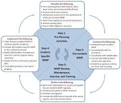 Asbestos Management Plan Flow Chart Waste Management Benefits Planning And Mitigation