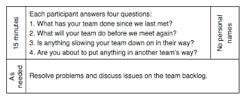 Scrum Meeting Template Scrum Of Scrum Team Size Frequency And More