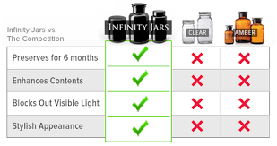 infinity jars. check out some of the cool graphics from their site that illustrate benefit product in comparison to other glass jars: infinity jars h