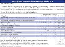 Ah Insurance Services Medigap Plans
