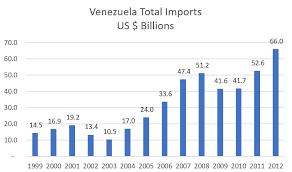 Charts Venezuela The Venezuelan Drama In 14 Charts Center For Strategic And
