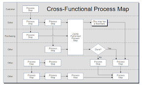 business process template cross functional process map template