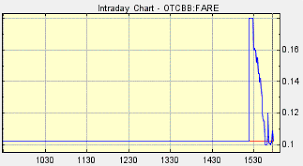Fare Stock Chart Fare Is It Fair That World Moto Has Yet To Close Green