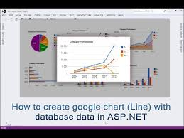 Ajax Line Chart Control In Asp Net How To Create Google Line Chart With Database Data In Asp Net